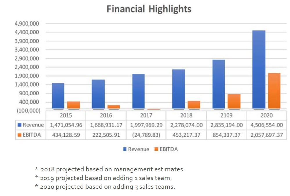 summary of historical and projected financial performance for the business